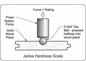 JankaHardnessScale